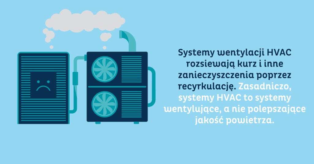 Systemy wentylacji HVAC rozsiewają kurz i inne zanieczyszczenia poprzez recyrkulację. Zasadniczo, systemy HVAC to systemy wentylujące, a nie polepszające jakość powietrza.