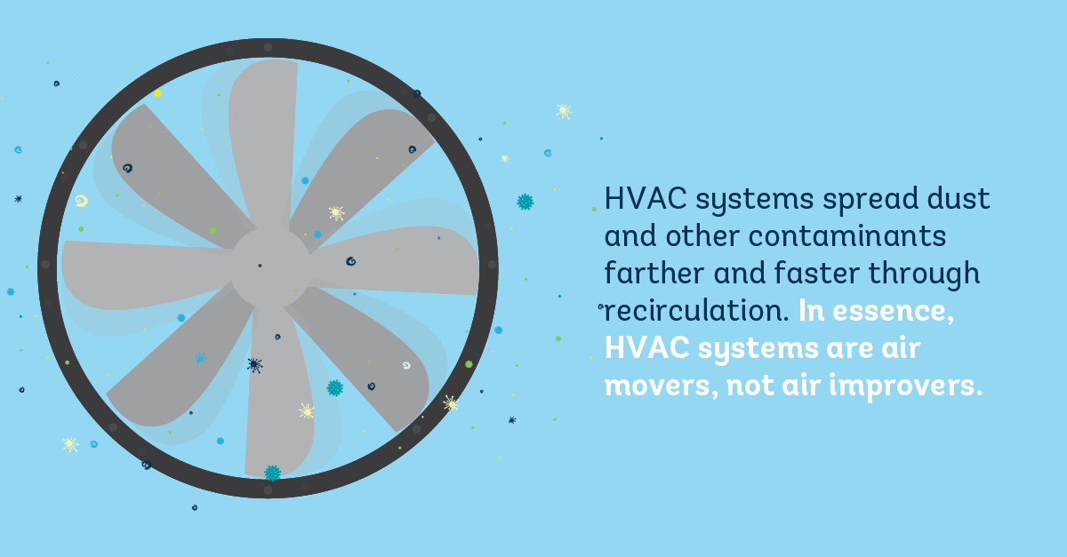 HVAC systems spread germs farther and faster through recirculation.