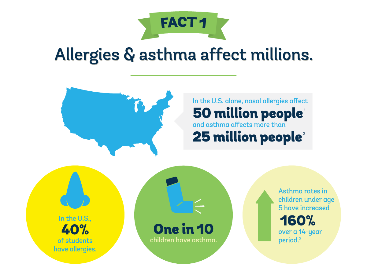 Do you know the facts on Allergies & Asthma in your facility? Download our infographic to learn more about how to protect your facility.
